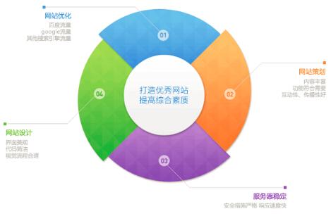 重庆营销型网站建设的用度和价格是多少钱才合适?
